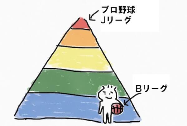 日本バスケの立ち位置