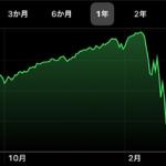 S&P500爆上げ。月1万円積み立て投資の含み益は?